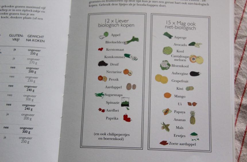 Recepten salades boek winactie dirty dozen biologisch groente